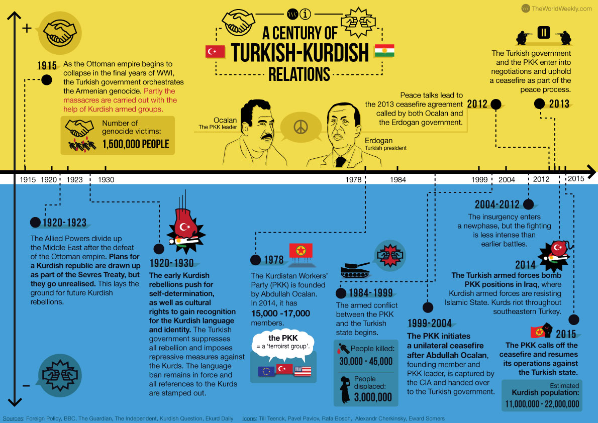 A Century Of Turkish Kurdish Relations The World Weekly Wiring Diagram Trailer Spares For Sale Venter