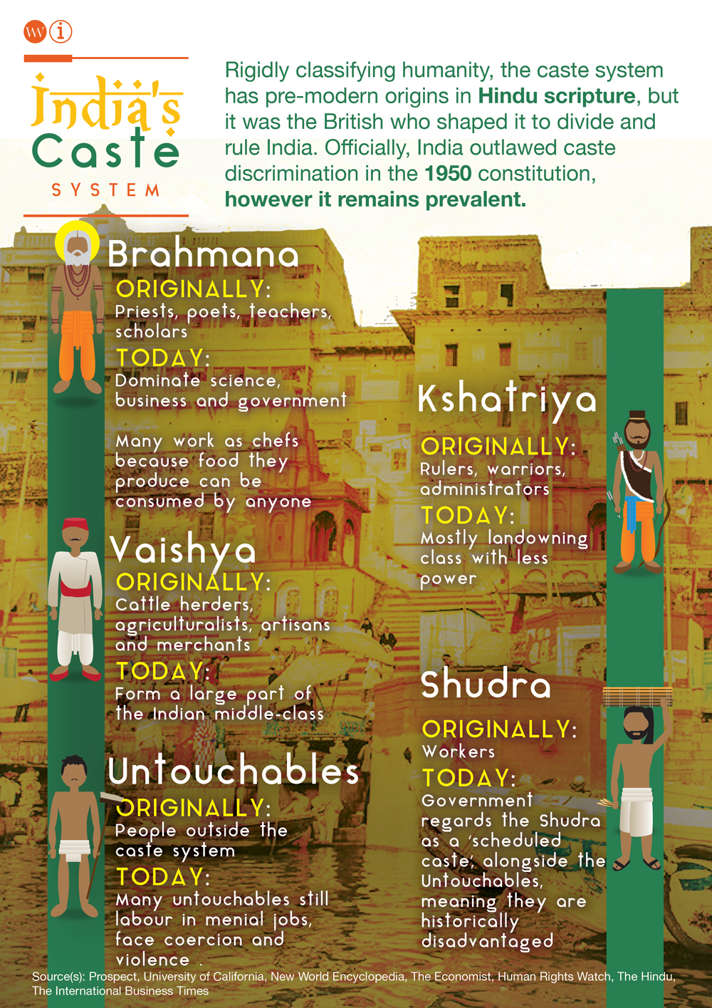 India S Caste System The World Weekly